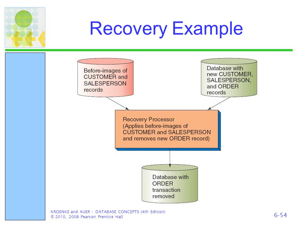 Recovery Example KROENKE and AUER - DATABASE CONCEPTS (4th Edition) © 2010, 2008 Pearson Prentice Hall 6-54