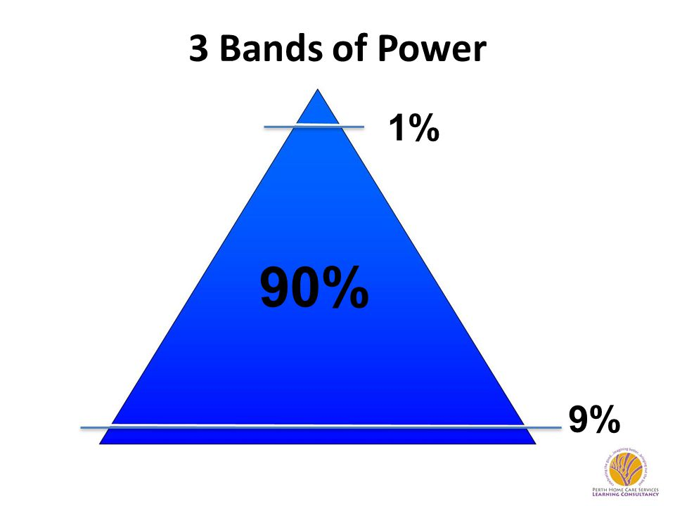 3 Bands of Power 90% 1% 9%
