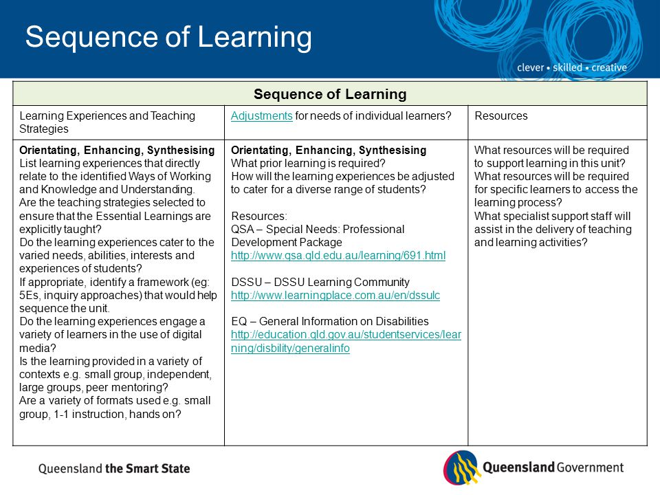 Sequence of Learning Learning Experiences and Teaching Strategies AdjustmentsAdjustments for needs of individual learners Resources Orientating, Enhancing, Synthesising List learning experiences that directly relate to the identified Ways of Working and Knowledge and Understanding.