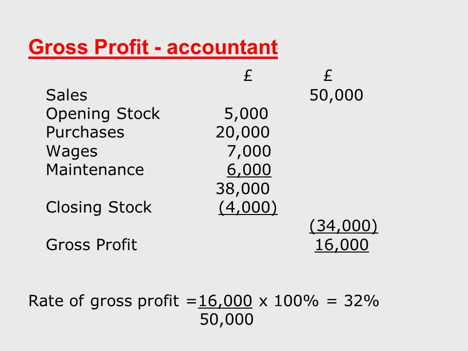 Gross Profit - accountant £ £ Sales50,000 Opening Stock 5,000 Purchases20,000 Wages 7,000 Maintenance 6,000 38,000 Closing Stock (4,000) (34,000) Gross Profit 16,000 Rate of gross profit =16,000 x 100% = 32% 50,000