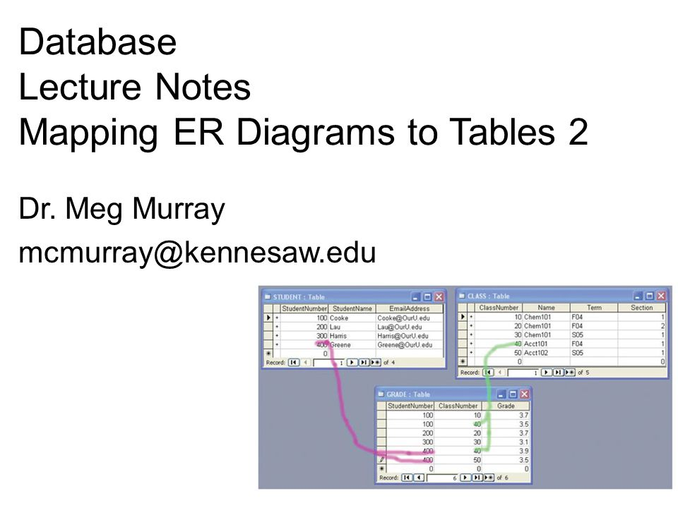 Relationships Using ID-Dependent Entities: Archetype/Instance Pattern As a data model As a set of tables KROENKE and AUER - DATABASE CONCEPTS (3 rd Edition) © 2008 Pearson Prentice Hall