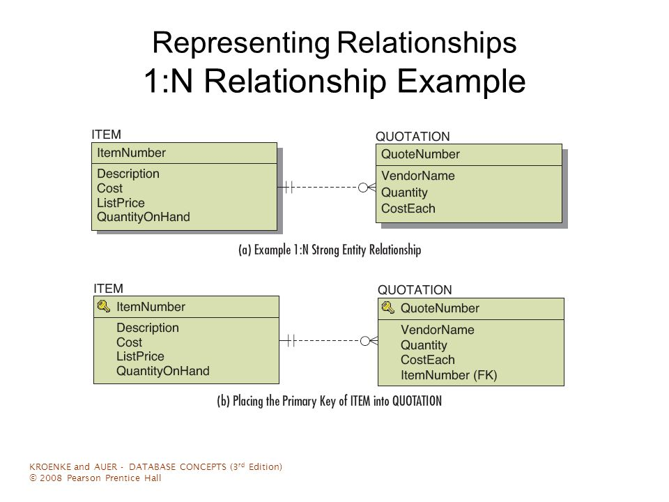 Representing Relationships Association Relationships When an intersection table has columns beyond those in the primary key, the relationship is called an association relationship KROENKE and AUER - DATABASE CONCEPTS (3 rd Edition) © 2008 Pearson Prentice Hall