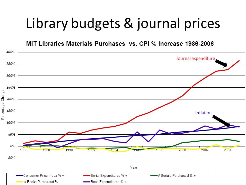 Library budgets & journal prices