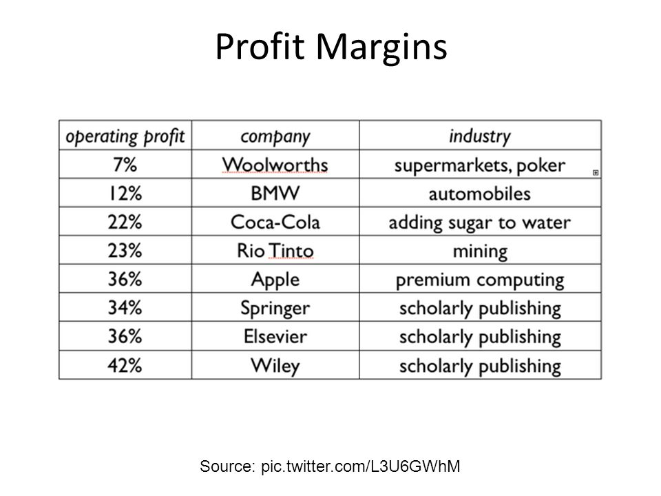 Profit Margins Source: pic.twitter.com/L3U6GWhM
