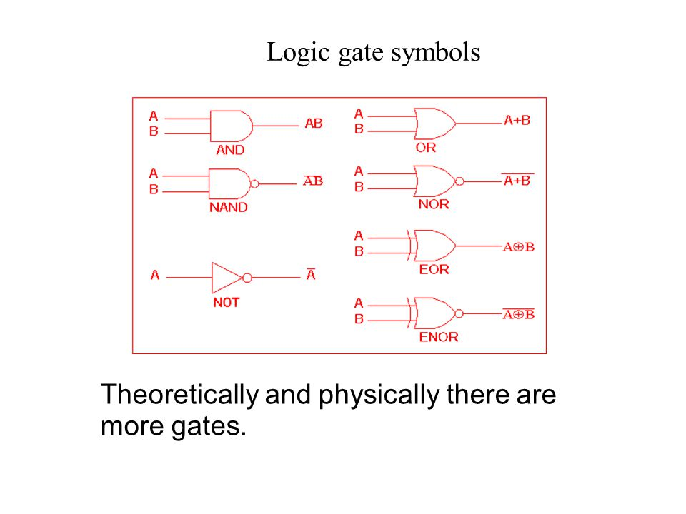 Logic gate symbols Theoretically and physically there are more gates.