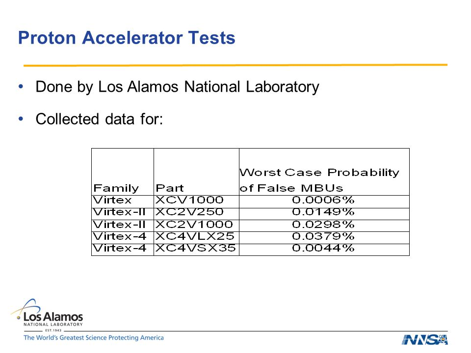 Proton Accelerator Tests Done by Los Alamos National Laboratory Collected data for: