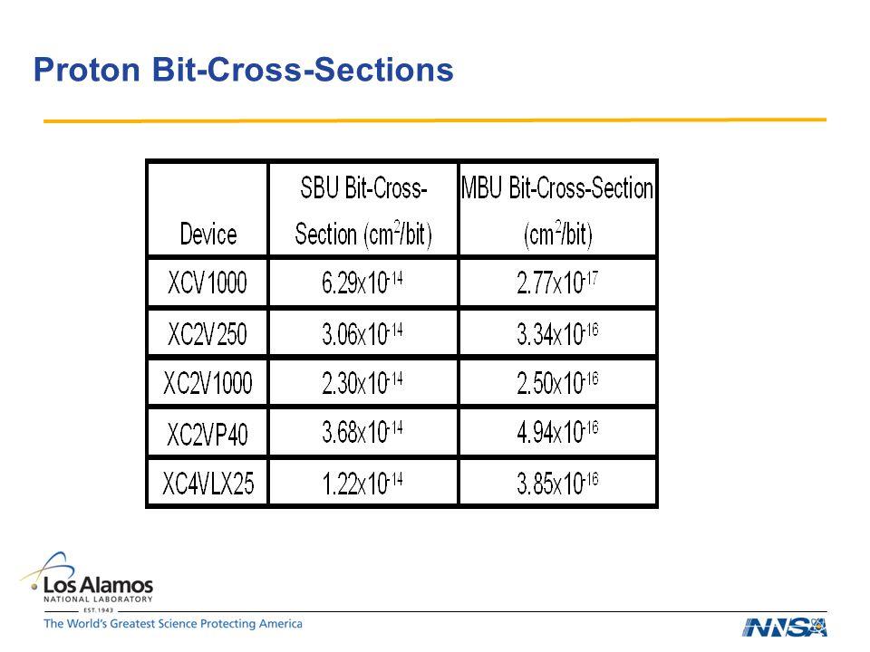 Proton Bit-Cross-Sections
