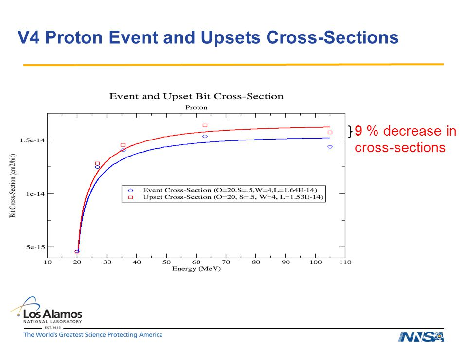 V4 Proton Event and Upsets Cross-Sections 9 % decrease in cross-sections