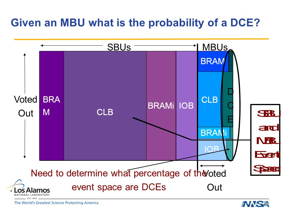 Given an MBU what is the probability of a DCE.