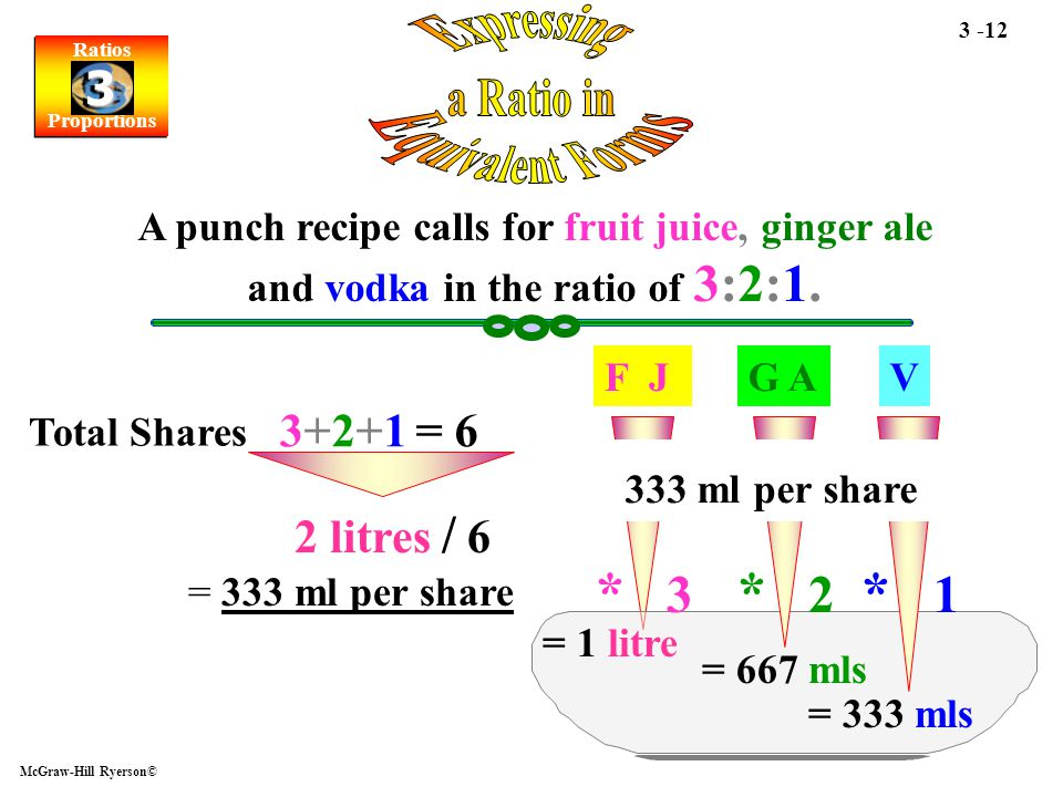 Ratios Proportions Ratios Proportions 3 3 McGraw-Hill Ryerson© 3 -12 A punch recipe calls for fruit juice, ginger ale and vodka in the ratio of 3:2:1.