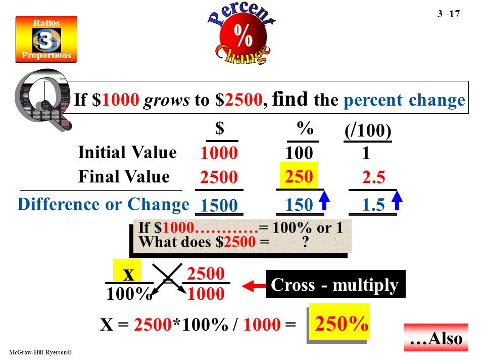 Ratios Proportions Ratios Proportions 3 3 McGraw-Hill Ryerson© 3 -17 If $1000 grows to $2500, find the percent change 1000 2500 1001 2.5 1500 150 1.5