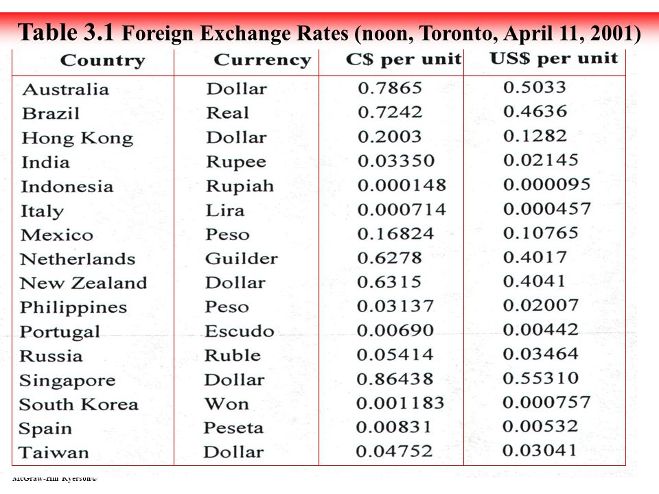 Ratios Proportions Ratios Proportions 3 3 McGraw-Hill Ryerson© 3 -28 Table 3.1 Foreign Exchange Rates (noon, Toronto, April 11, 2001)
