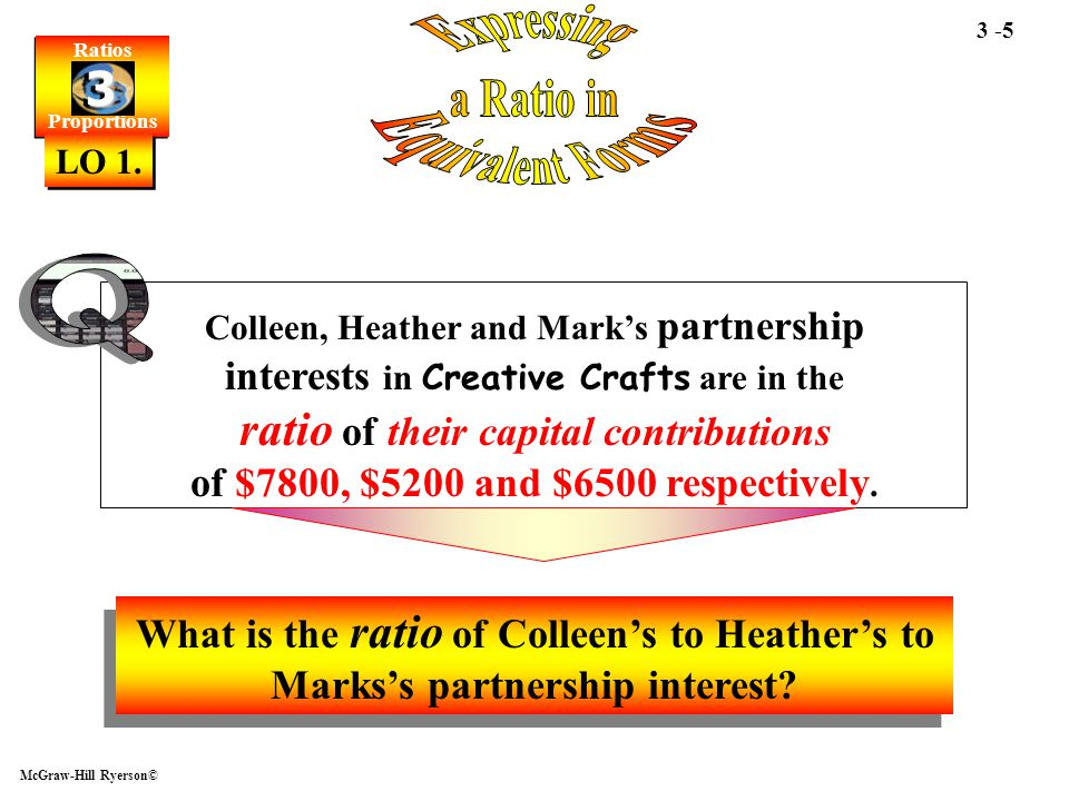 Ratios Proportions Ratios Proportions 3 3 McGraw-Hill Ryerson© 3 -6 Colleen, Heather and Mark's partnership interests in Creative Crafts are in the ratio of their capital contributions of $7800, $5200 and $6500 respectively.