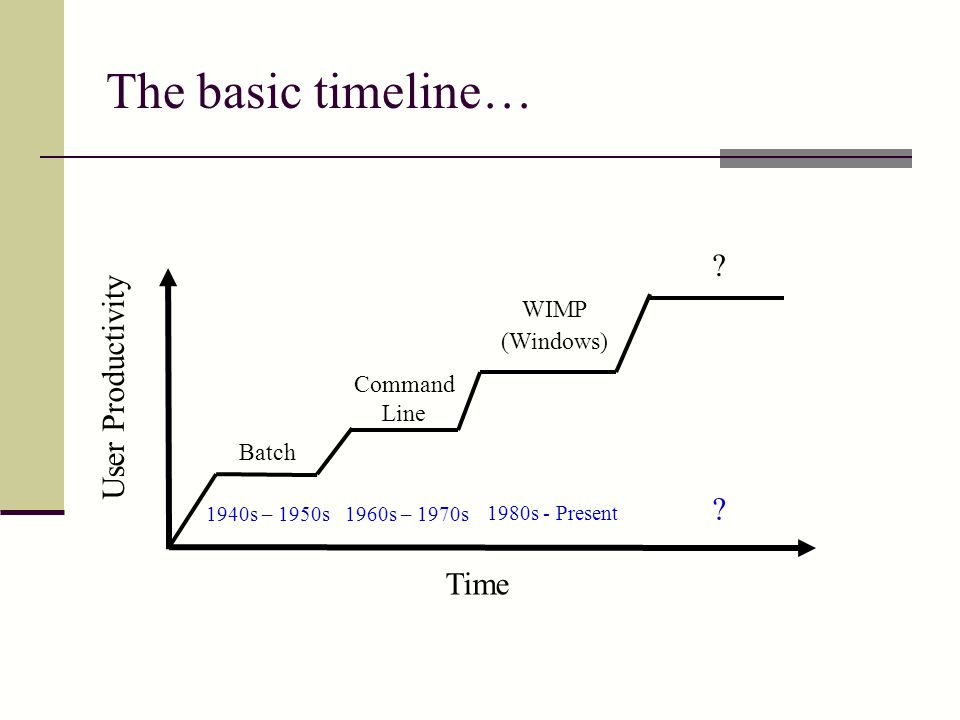 The basic timeline… Time User Productivity Batch Command Line WIMP (Windows) 1940s – 1950s 1980s - Present 1960s – 1970s .