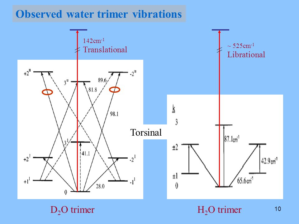10 Observed water trimer vibrations D 2 O trimerH 2 O trimer 142cm -1 Translational Torsinal ~ 525cm -1 Librational