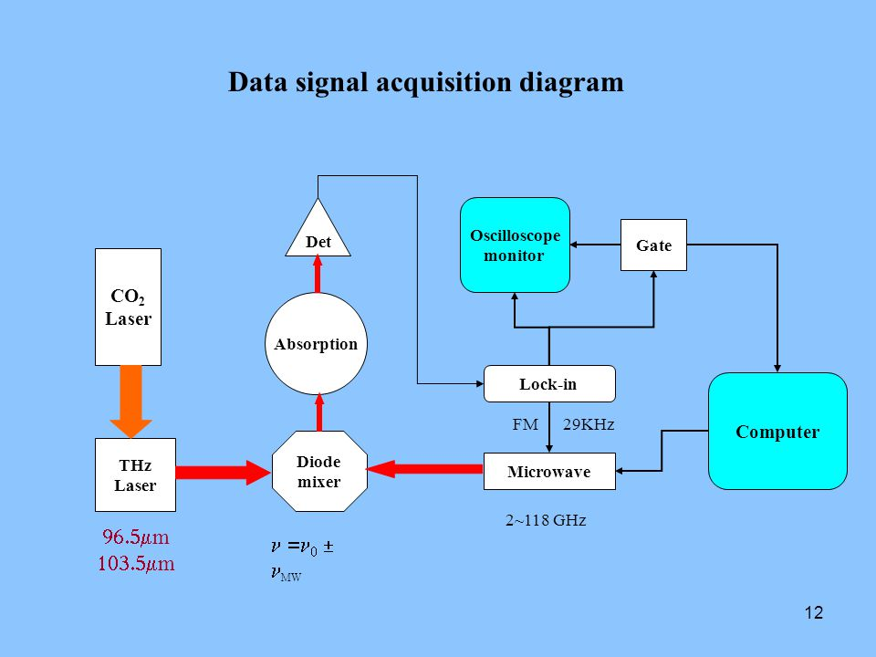 12 Data signal acquisition diagram Lock-in Microwave FM 29KHz Diode mixer THz Laser 2~118 GHz  m  m Absorption    MW Det Oscilloscope monitor Gate Computer CO 2 Laser