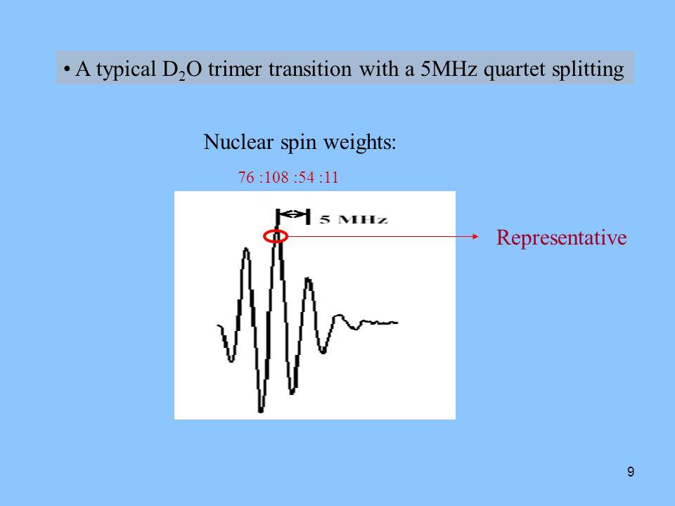 10 Observed water trimer vibrations D 2 O trimerH 2 O trimer 142cm -1 Translational Torsinal ~ 525cm -1 Librational