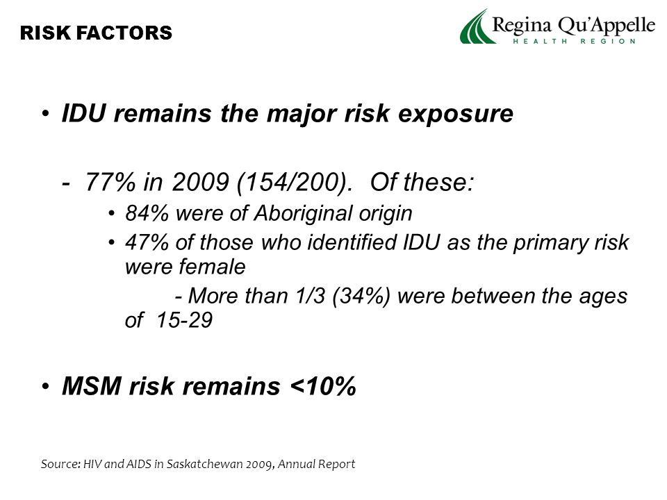 IDU remains the major risk exposure - 77% in 2009 (154/200).