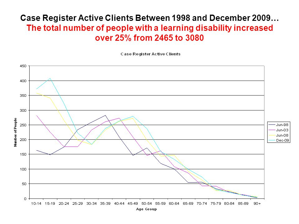 All Community Clients by SPI rating and age group 2009 data