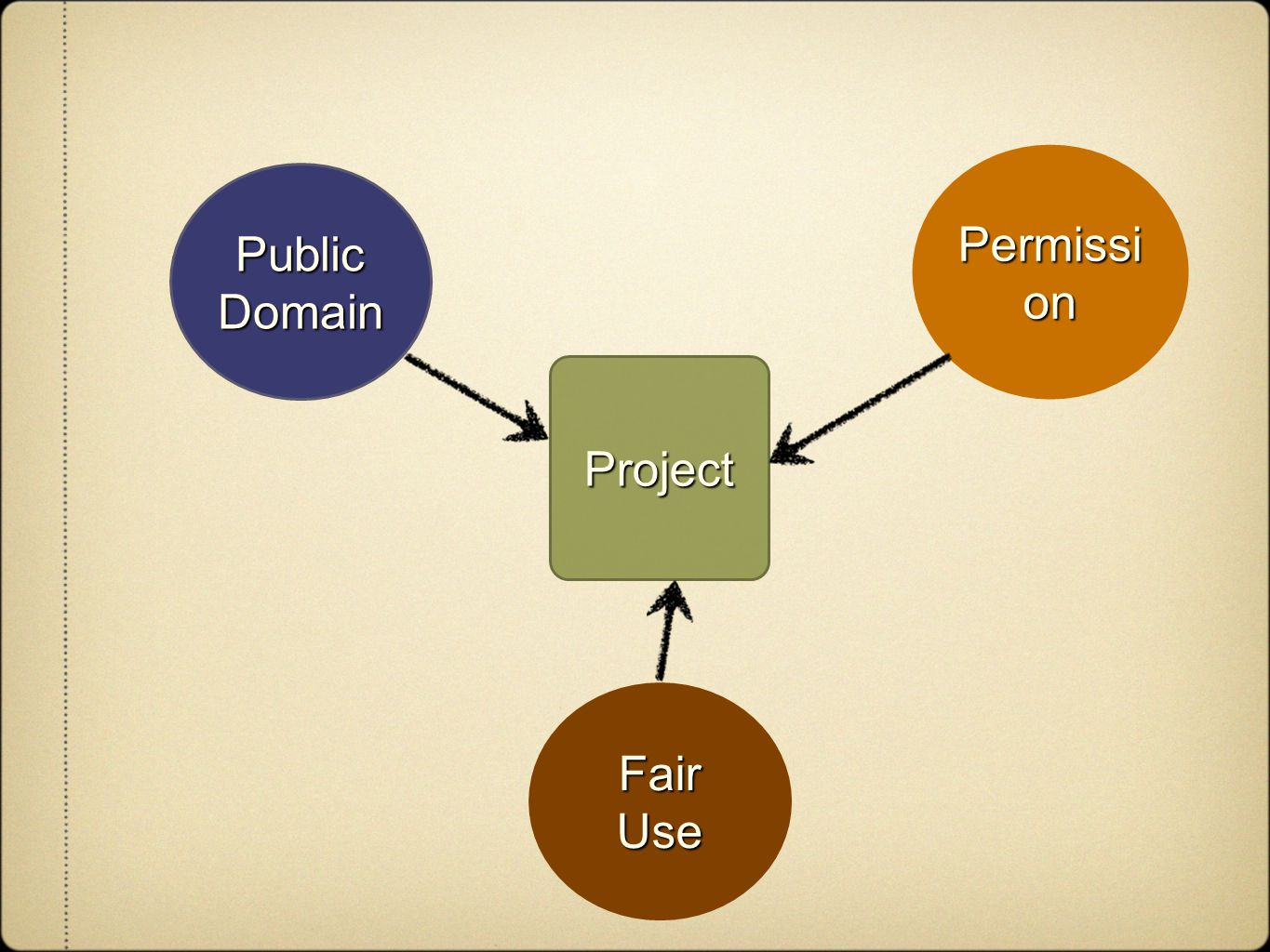 Project PublicDomain Permissi on FairUse