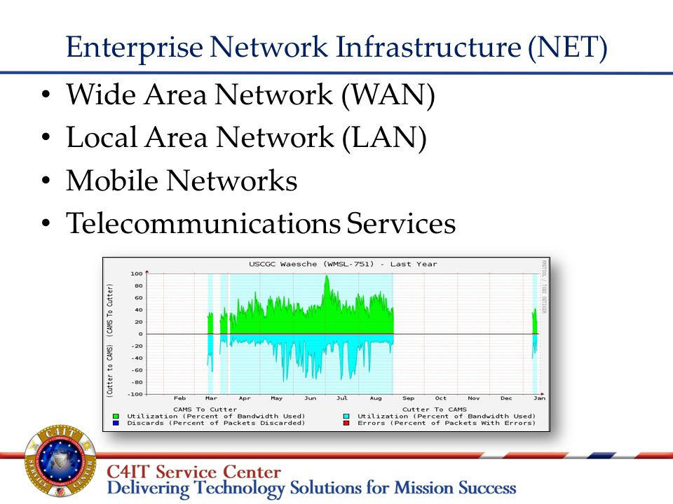Enterprise Network Infrastructure (NET) Wide Area Network (WAN) Local Area Network (LAN) Mobile Networks Telecommunications Services