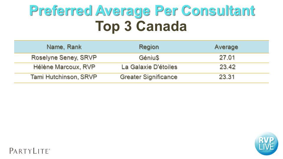 AverageRegion Name, Rank 23.42 23.42 La Galaxie D étoiles Hélène Marcoux, RVP 23.31 23.31 Greater Significance Tami Hutchinson, SRVP 27.01 27.01 Roselyne Seney, SRVP Géniu$ Top 3 Canada Preferred Average Per Consultant