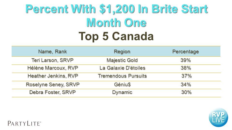 PercentageRegion Name, Rank 38% La Galaxie D étoiles Hélène Marcoux, RVP 37% 37% Tremendous Pursuits Heather Jenkins, RVP 34%Géniu$ Roselyne Seney, SRVP 30% 30%Dynamic Debra Foster, SRVP 39% Teri Larson, SRVP Majestic Gold Top 5 Canada Percent With $1,200 In Brite Start Month One