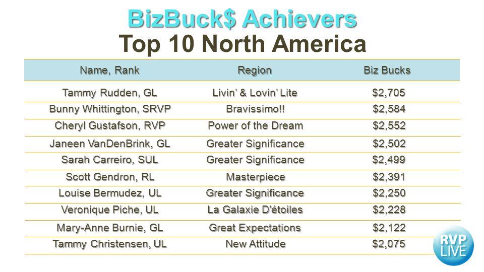 Biz Bucks Region Name, Rank $2,584 $2,584Bravissimo!.