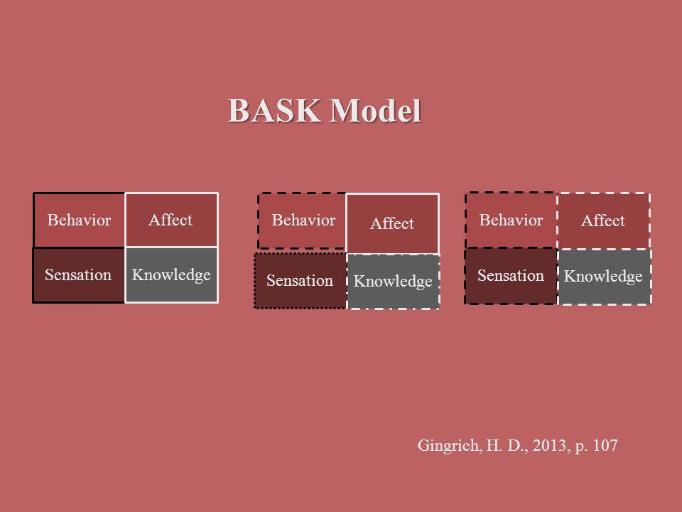 Behavior Affect Sensation Knowledge Behavior Affect Sensation Knowledge Behavior Affect Sensation Knowledge BASK Model Gingrich, H. D., 2013, p. 107