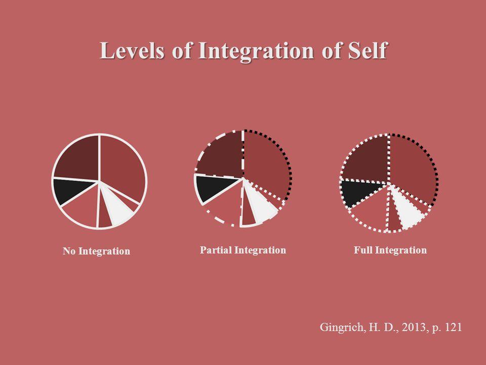 Levels of Integration of Self No Integration Partial IntegrationFull Integration Gingrich, H. D., 2013, p. 121