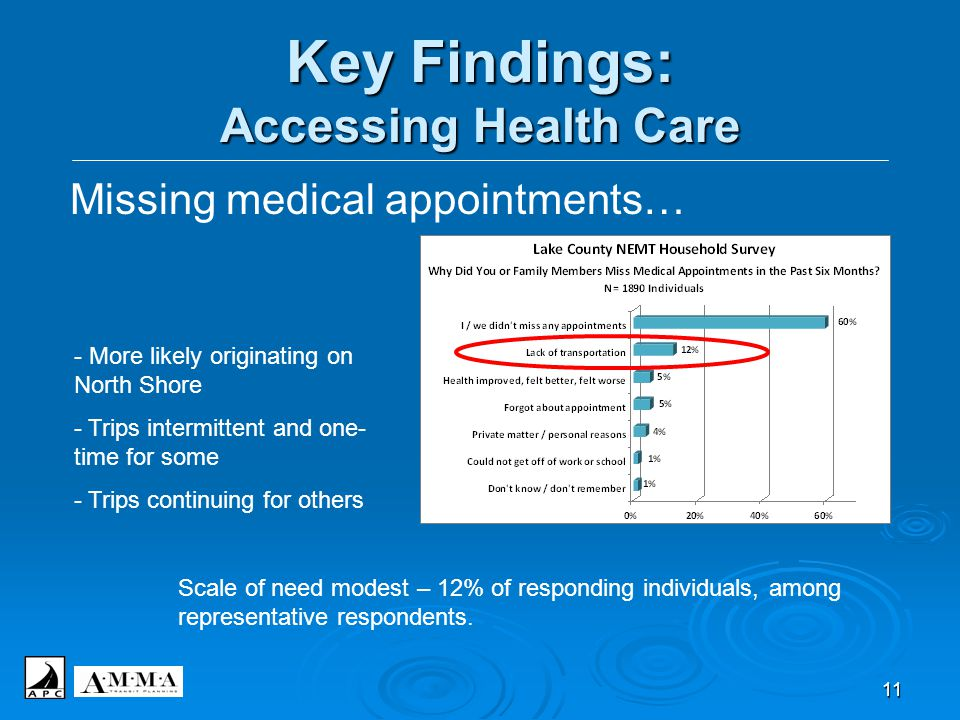 11 Key Findings: Accessing Health Care Missing medical appointments… - More likely originating on North Shore - Trips intermittent and one- time for s