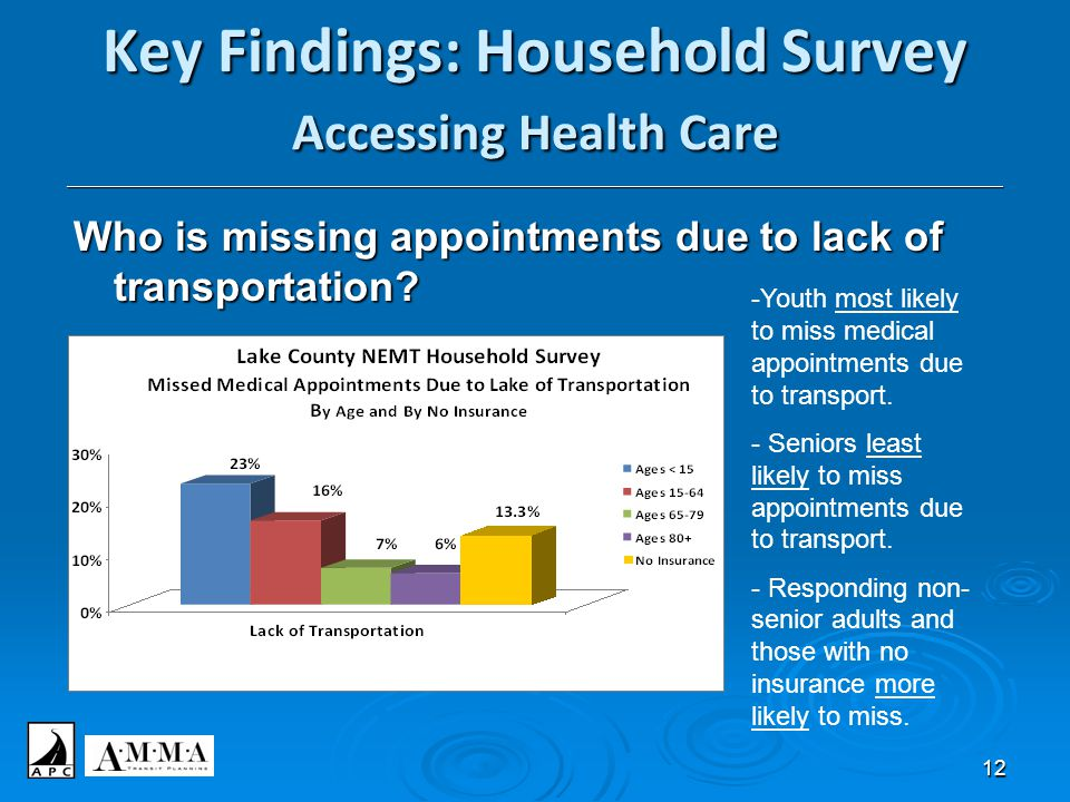12 Key Findings: Household Survey Accessing Health Care ______________________________________________________________________________________________