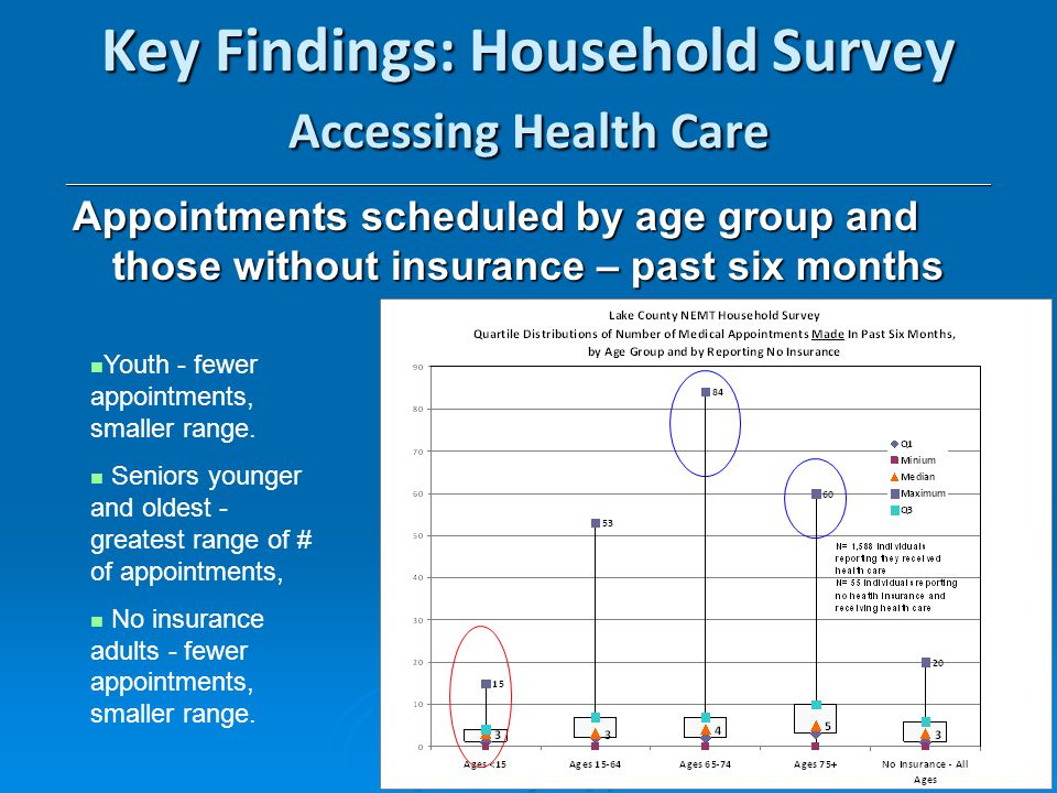 13 Key Findings: Household Survey Accessing Health Care _________________________________________________________________________________________________________ Appointments scheduled by age group and those without insurance – past six months Youth - fewer appointments, smaller range.