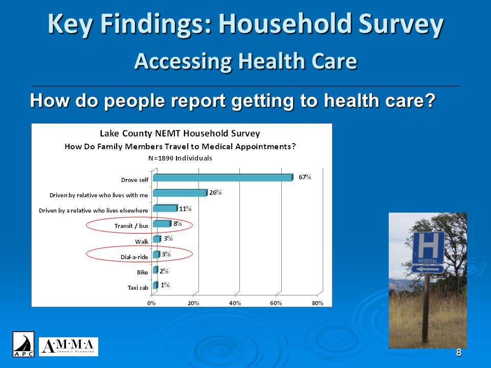 8 Key Findings: Household Survey Accessing Health Care _______________________________________________________________________________________________
