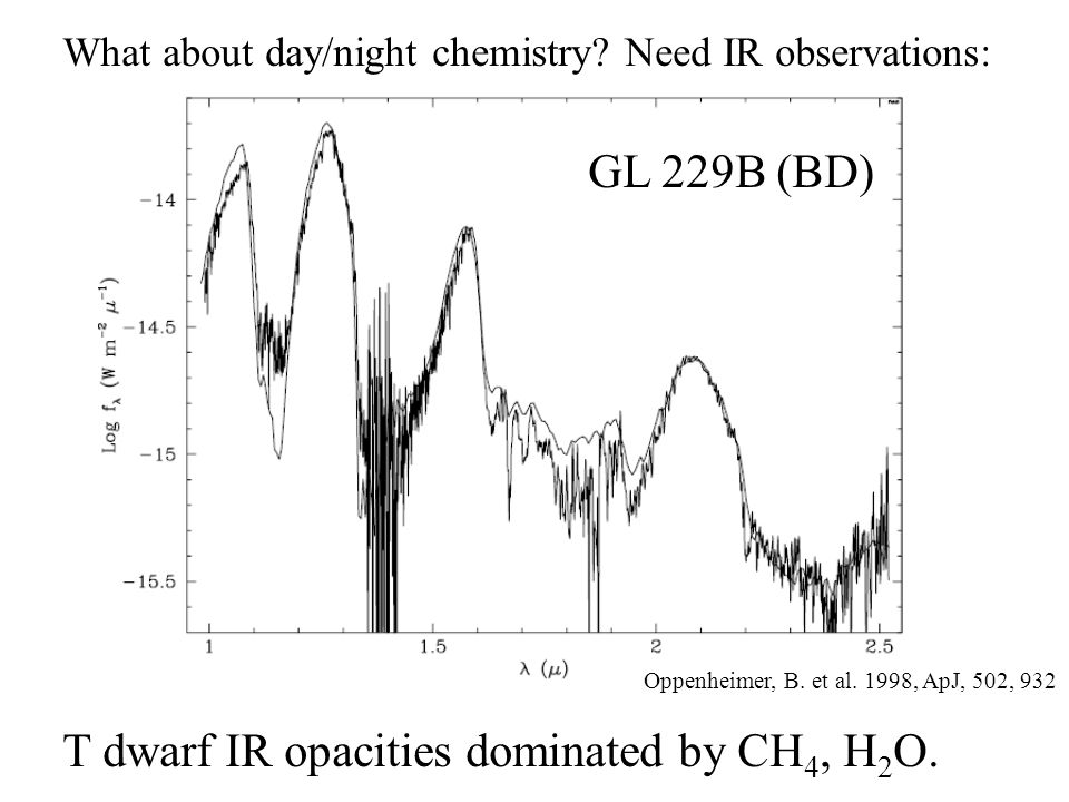 Water and Haze on HD 189733b Figure from Pont, Knutson et al.