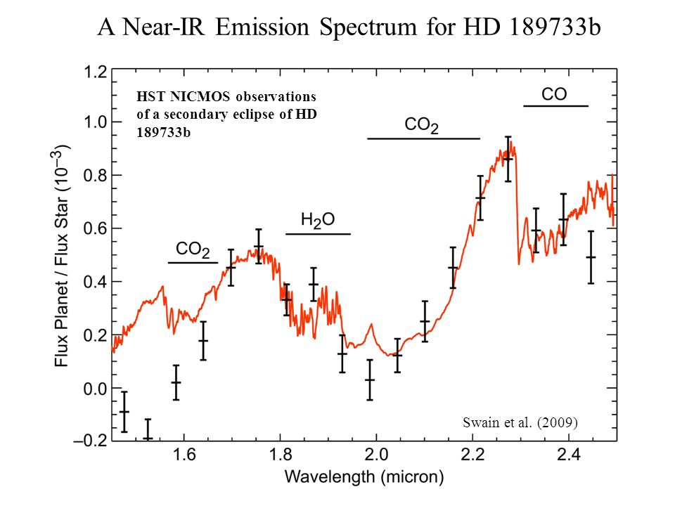 Can even collect R~50-100 spectra: IRS Data for HD 189733b Grillmair et al., Nature 456, 767 (Dec.