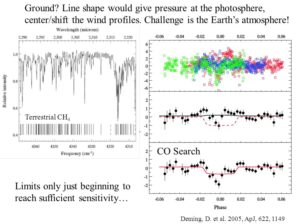 Ultimately want many objects/wavelengths; Observations of HD 209458b from Knutson et al.