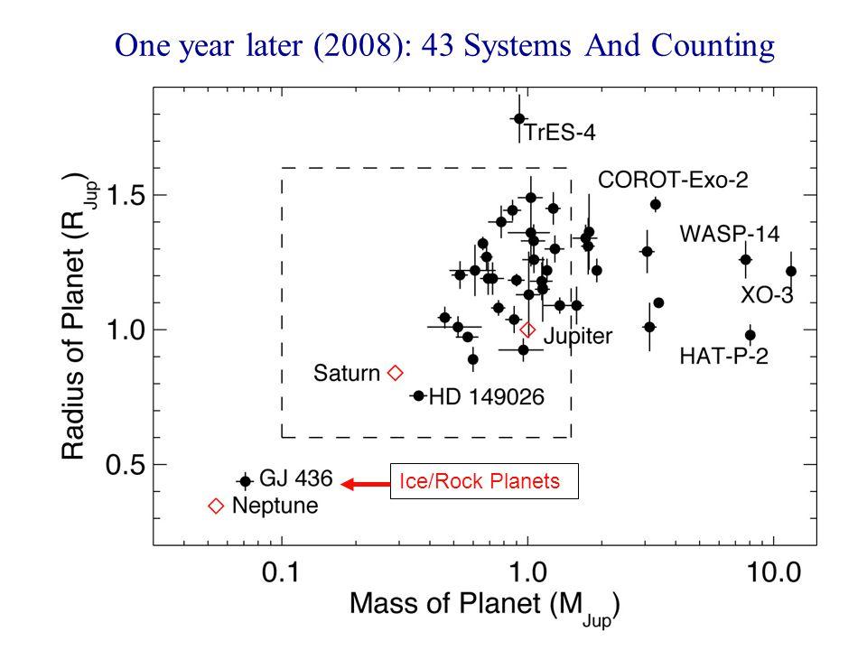 Rapid Progress: Transiting Planets, 1 May 2007