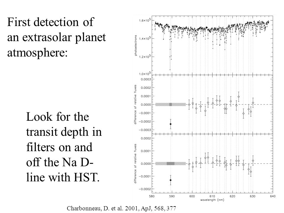 Characterizing Atmospheres With Transmission Spectroscopy Probes composition of atmosphere at day-night terminator Can search for clouds, hazes, condensates HST STIS transits of HD 209458b from 290-1030 nm (Knutson et al.