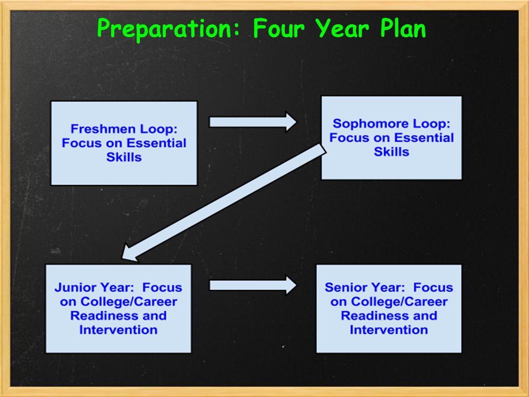 Preparation: Four Year Plan