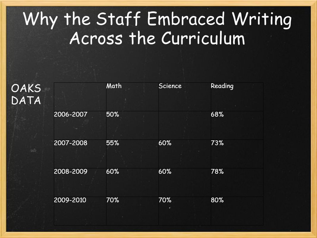 Why the Staff Embraced Writing Across the Curriculum OAKS DATA