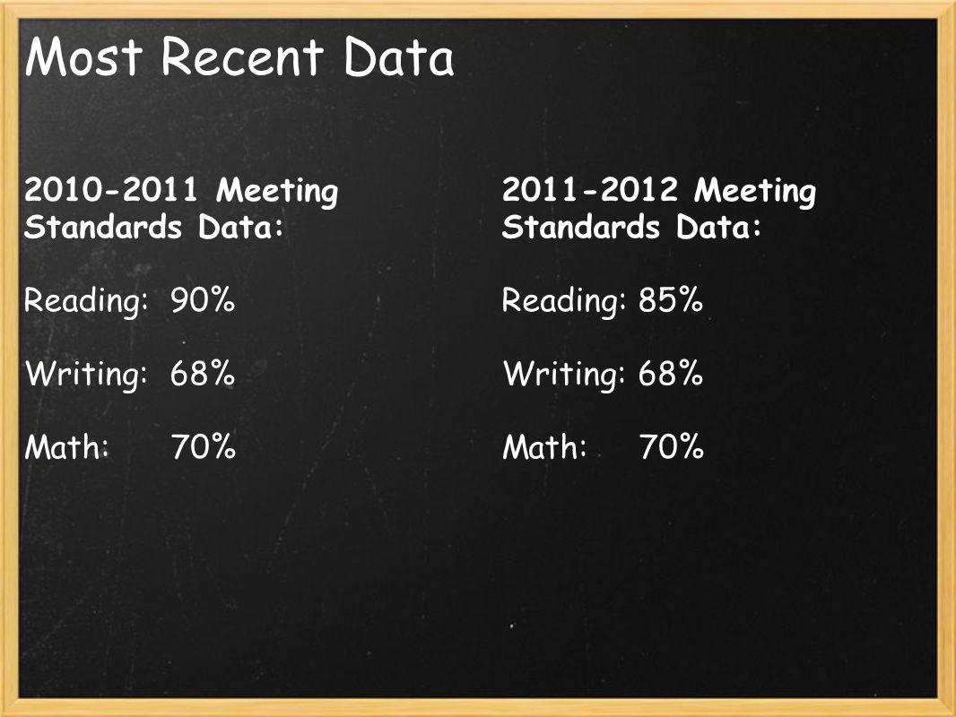 Most Recent Data 2010-2011 Meeting Standards Data: Reading: 90% Writing: 68% Math: 70% 2011-2012 Meeting Standards Data: Reading: 85% Writing: 68% Math: 70%