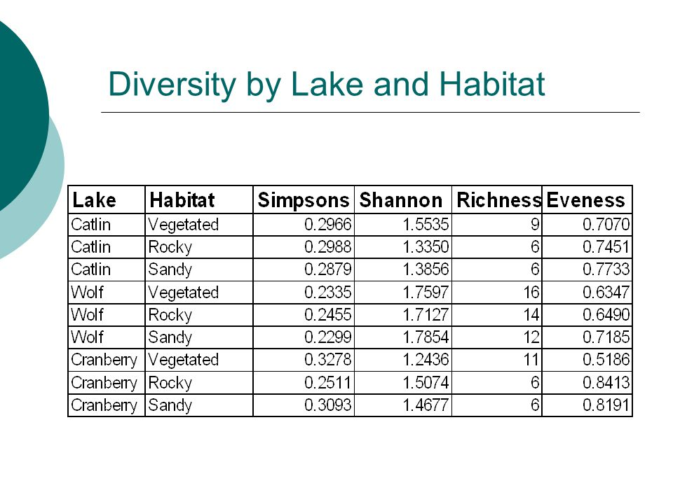 Diversity by Lake and Habitat