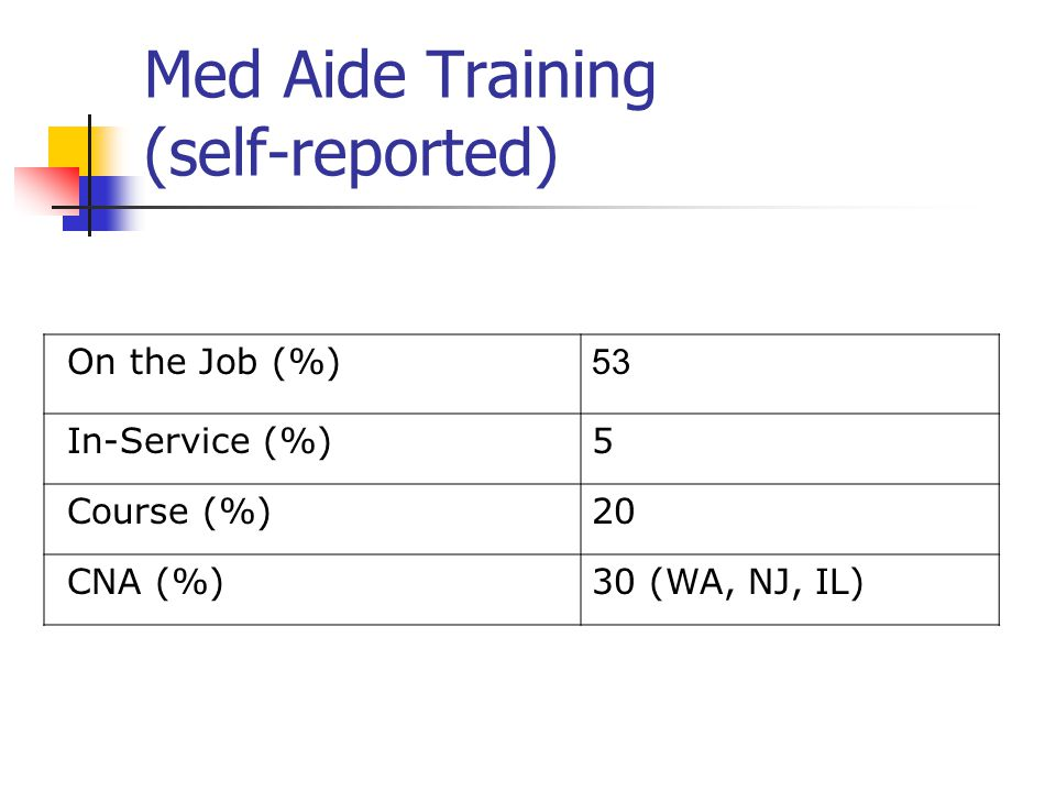 Med Aide Training (self-reported) On the Job (%) 53 In-Service (%)5 Course (%)20 CNA (%)30 (WA, NJ, IL)