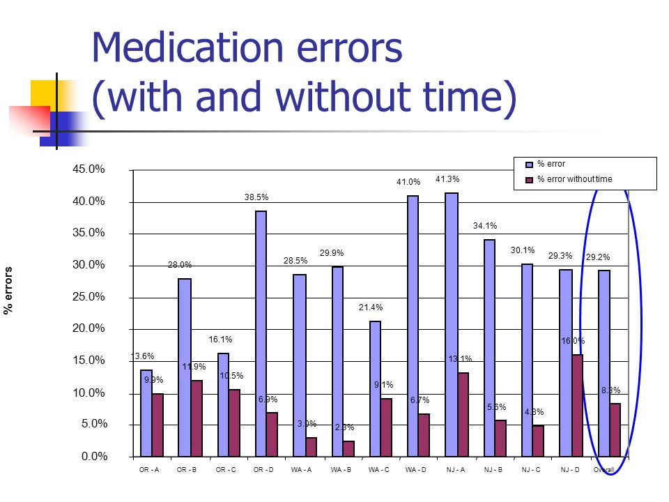 Medication errors (with and without time)