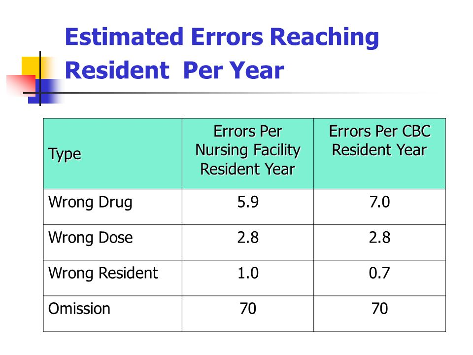 Estimated Errors Reaching Resident Per Year Type Errors Per Nursing Facility Resident Year Errors Per CBC Resident Year Wrong Drug5.97.0 Wrong Dose2.8 Wrong Resident1.00.7 Omission70