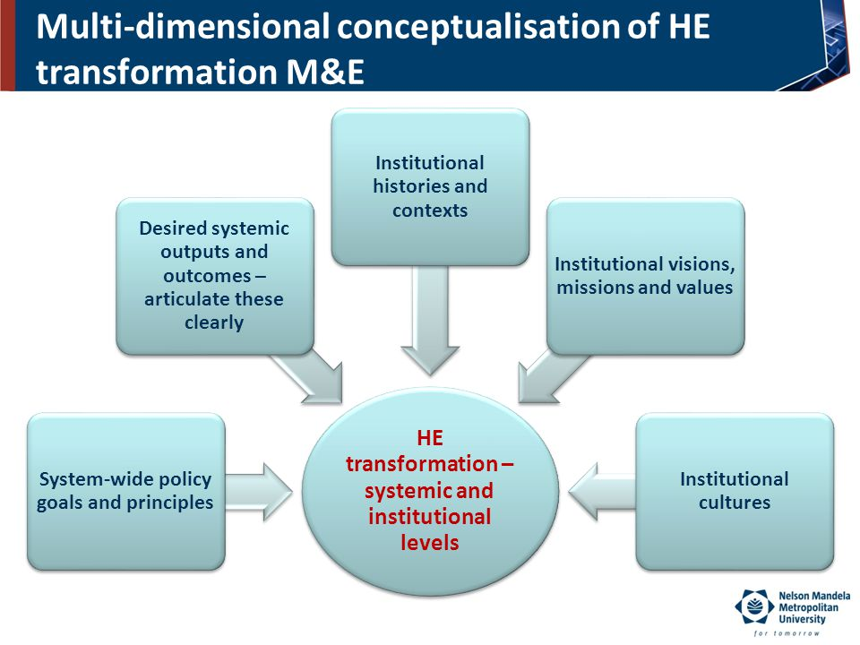 Multi-dimensional conceptualisation of HE transformation M&E HE transformation – systemic and institutional levels System-wide policy goals and princi