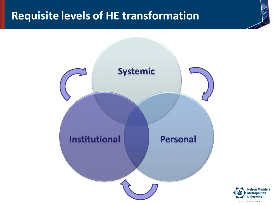 Requisite levels of HE transformation Systemic PersonalInstitutional