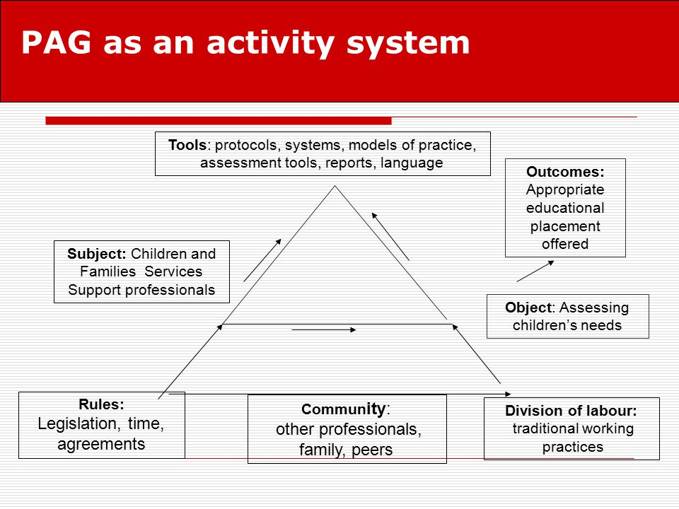PAG as an activity system Subject: Children and Families Services Support professionals Object: Assessing children's needs Outcomes: Appropriate educational placement offered Tools: protocols, systems, models of practice, assessment tools, reports, language Rules: Legislation, time, agreements Commun ity: other professionals, family, peers Division of labour: traditional working practices