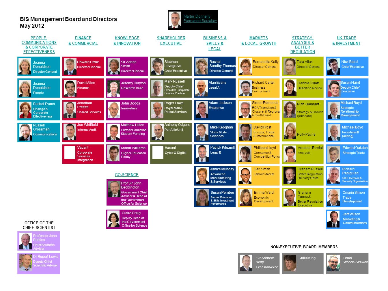 BIS Management Board and Directors May 2012 PEOPLE, COMMUNICATIONS & CORPORATE EFFECTIVENESS FINANCE & COMMERCIAL KNOWLEDGE & INNOVATION SHAREHOLDER E